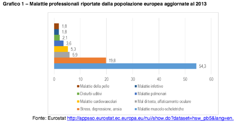 eurostat 2013